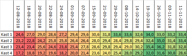 gewicht-2
